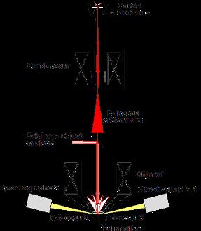 schéma sonde